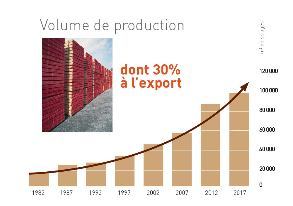 Volume de production